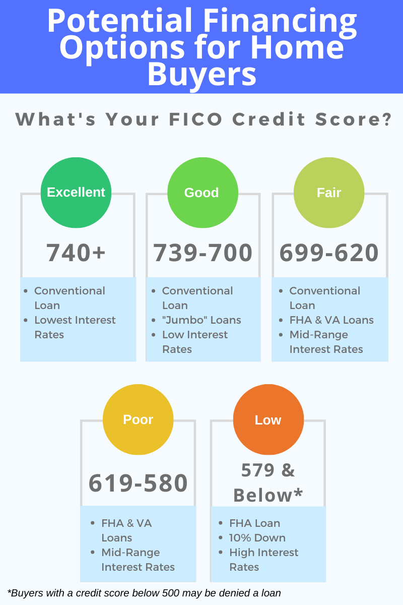 Credit score home buying
