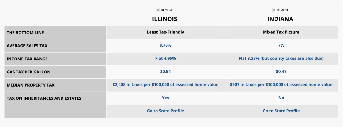Neighborhood tax statistics: Illinois and Indiana